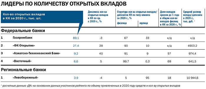 Рейтинг «ДК»: лидеры банковского рынка. Итоги 2020 года 8