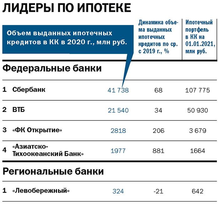 Рейтинг «ДК»: лидеры банковского рынка. Итоги 2020 года 11