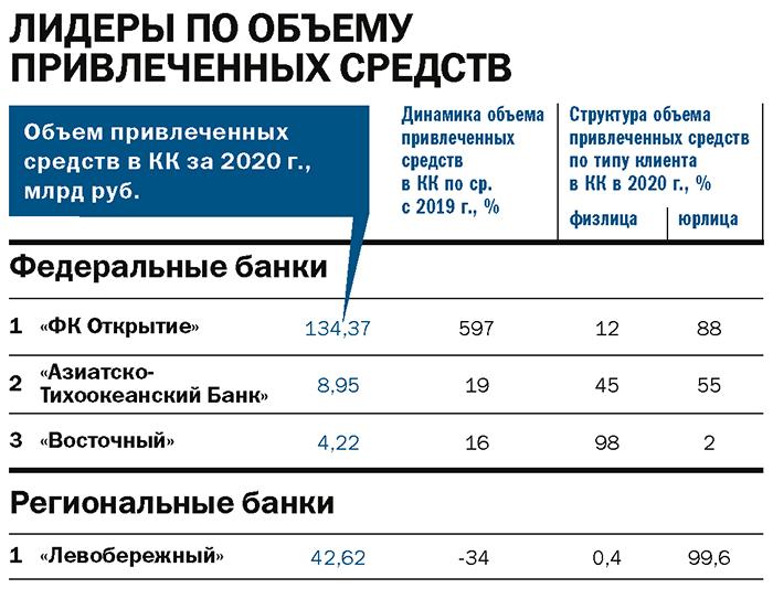Рейтинг «ДК»: лидеры банковского рынка. Итоги 2020 года 12