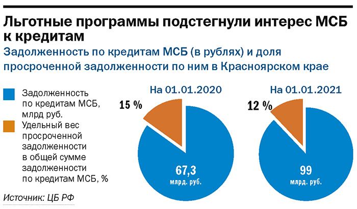 Рейтинг «ДК»: лидеры банковского рынка. Итоги 2020 года 13