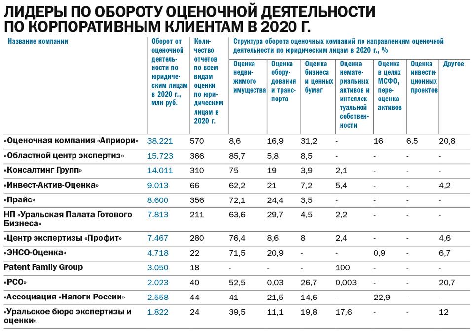«Растущим направлением остается кадастровая оценка». Рэнкинг оценочных компаний DK.RU 2