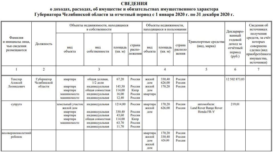 219 рублей 1 копейка: опубликованы доходы губернатора Челябинской области и его супруги 1