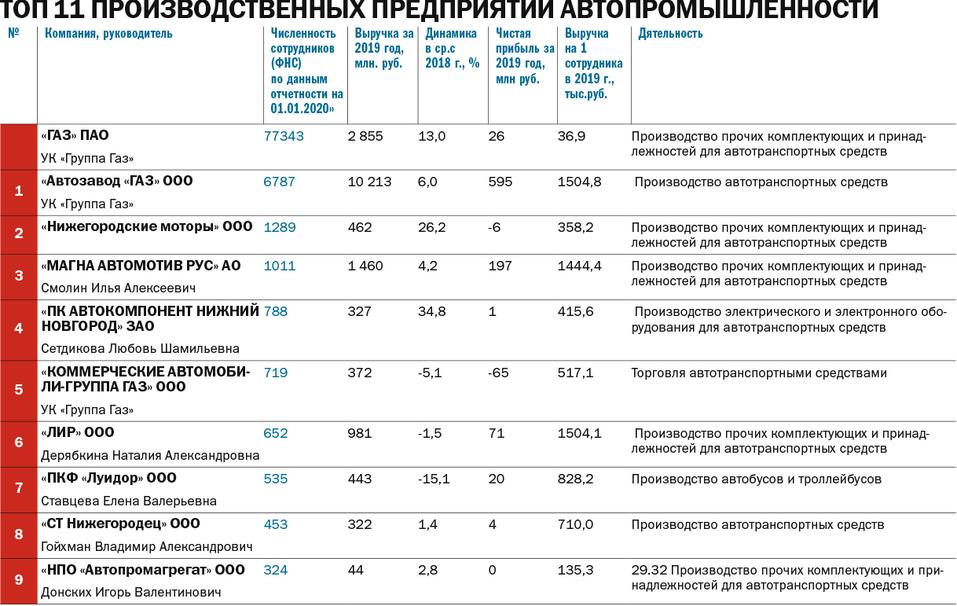 Топ промышленных компаний Нижнего Новгорода: самые крупные работодатели 2