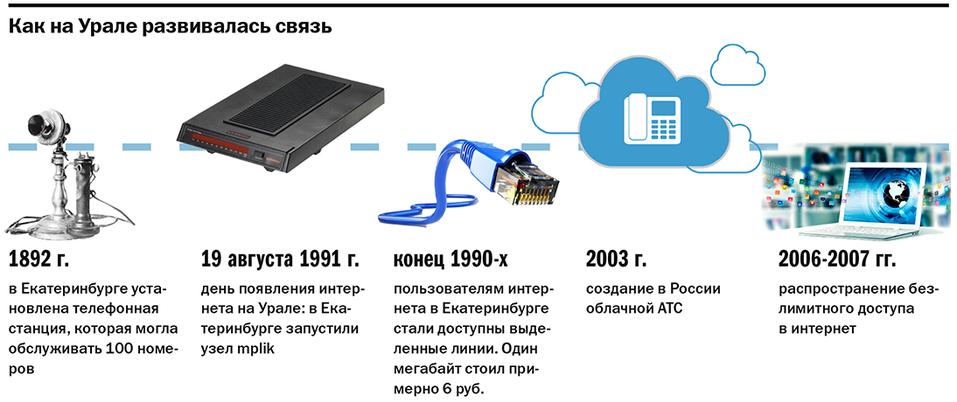 Коммуникации бизнеса сейчас и 25 лет назад: от телефона за $2 тыс. до голосовых ботов 3