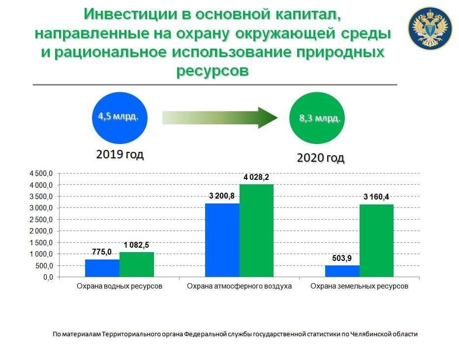 Объем инвестиций на охрану окружающей среды в Челябинской области вырос на 171% 1