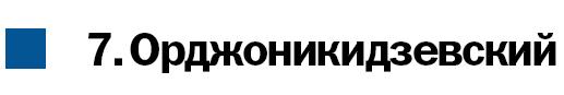Где в Екатеринбурге жить хорошо? | Деловой квартал DK.RU 9