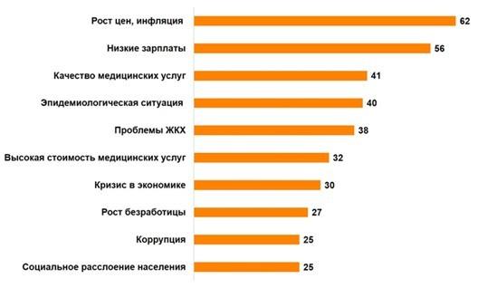 Не до политики? Чаще всего россиян вгоняют в стресс низкие зарплаты и инфляция  1