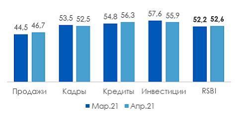Индекс RSBI: в апреле продажи среднего бизнеса вышли на исторический максимум 1