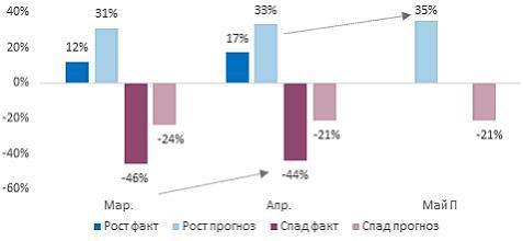 Индекс RSBI: в апреле продажи среднего бизнеса вышли на исторический максимум 2
