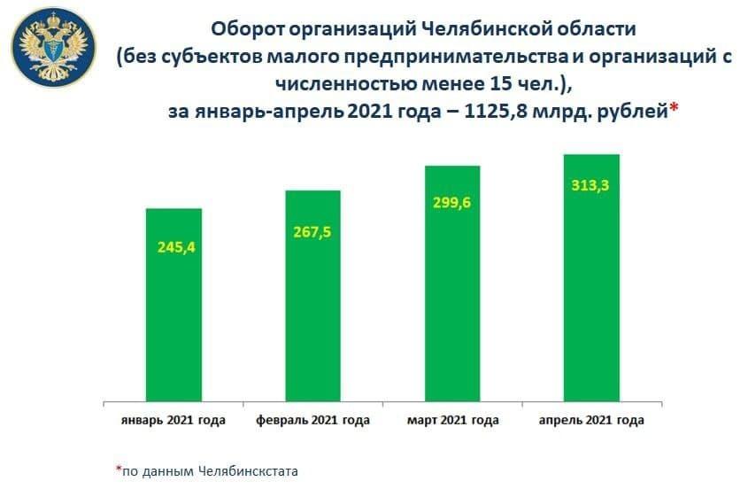 Оборот крупных и средних предприятий Челябинской области с начала года превысил 1 млрд 1