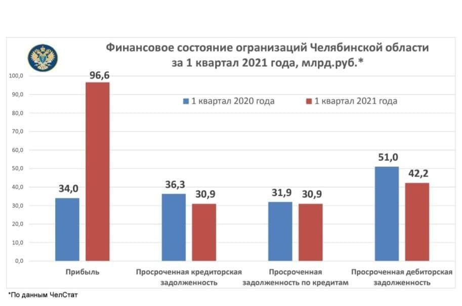 Власти Челябинской области заявили о трехкратном росте прибыли бизнеса в 2021 году 1