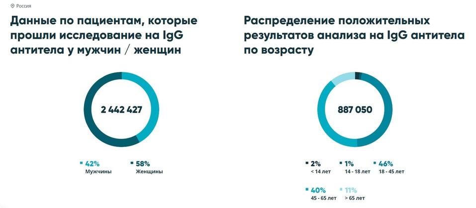 Суточное число положительных тестов на антитела в мае 2021 года превысило 60% 2