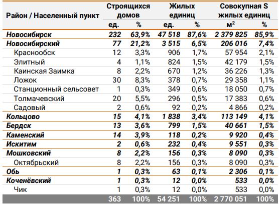 ЕРЗ назвал лидеров высотного строительства в Новосибирской области  1