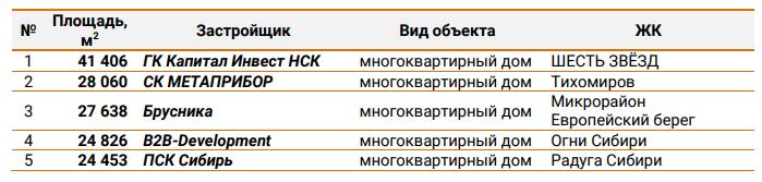 ЕРЗ назвал лидеров высотного строительства в Новосибирской области  3