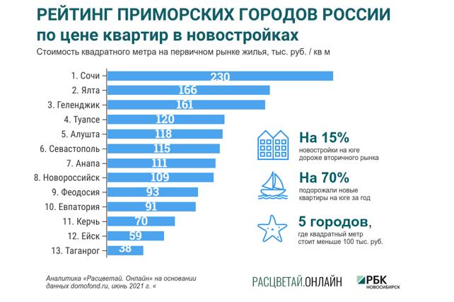 Новосибирские аналитики назвали города с самыми дешевыми новостройками у моря 1