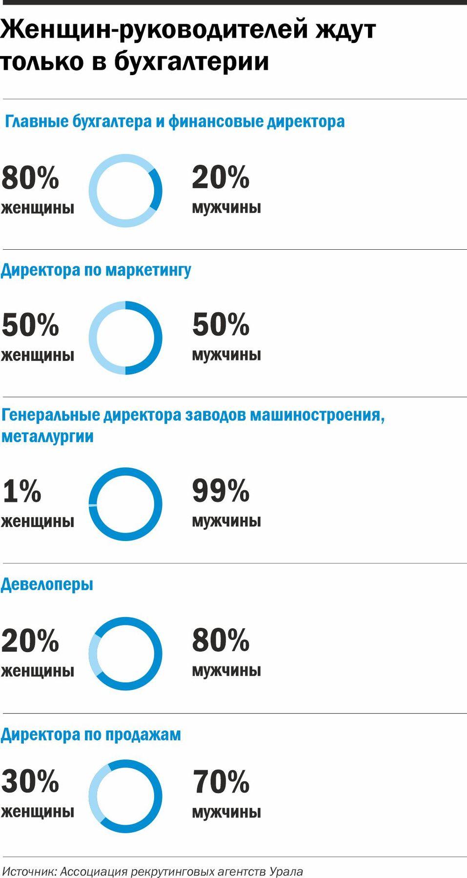 Инфографика: Руководители женщины/мужчины — в каких сферах