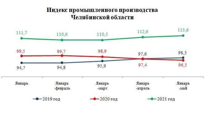 В Челябинской области в полтора раза выросли объемы добычи полезных ископаемых 1