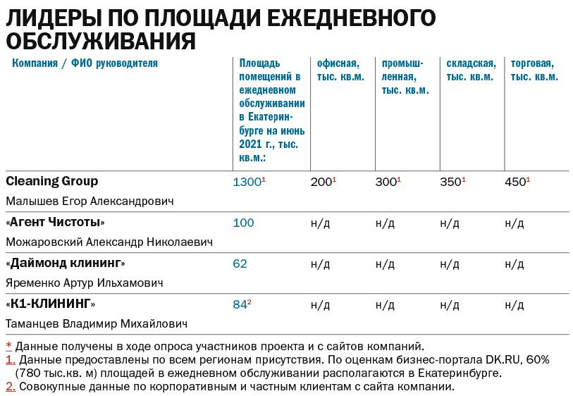 Таблица: Лидеры по площади ежедневного обслуживания