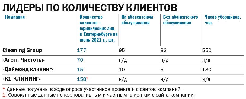 Таблица: Лидеры по количеству клиентов