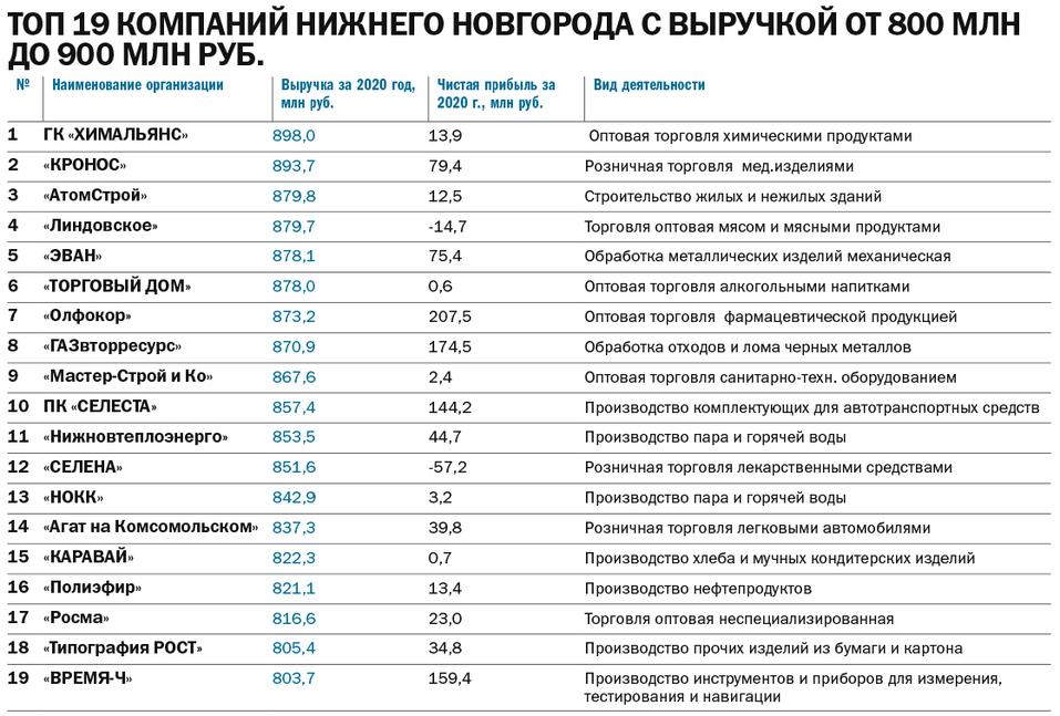 ТОП-150 динамичных компаний Нижнего Новгорода 5