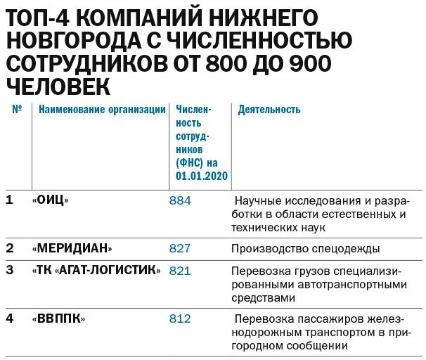 ТОП-150 динамичных компаний Нижнего Новгорода 6