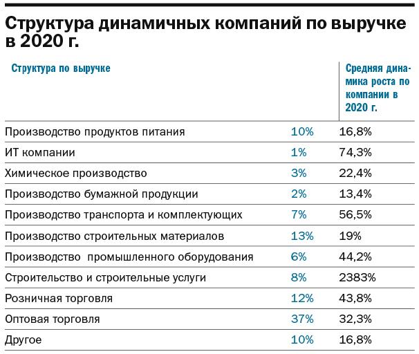 ТОП-150 динамичных компаний Нижнего Новгорода 7