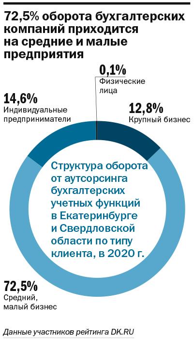 Локдаун усилил спрос на бухгалтерский аутсорсинг. Лучшие по бухучету в Екатеринбурге 3