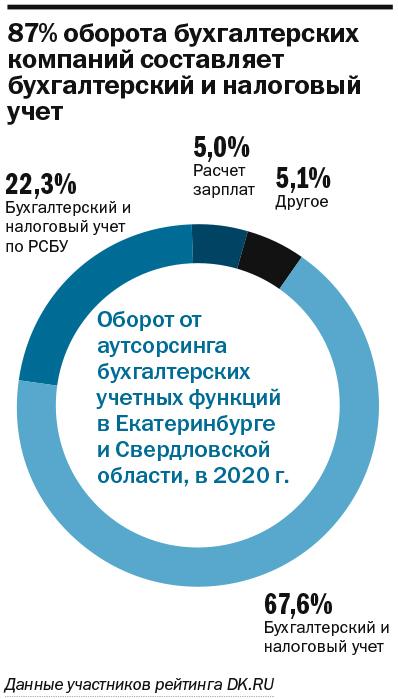 Локдаун усилил спрос на бухгалтерский аутсорсинг. Лучшие по бухучету в Екатеринбурге 4