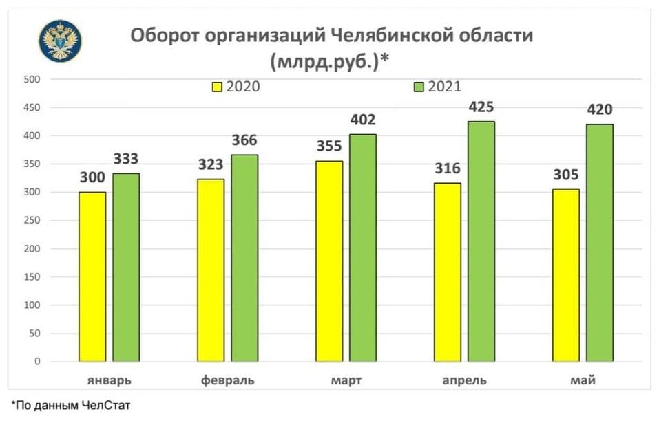Оборот предприятий Челябинской области с начала 2021 года вырос почти на четверть 1