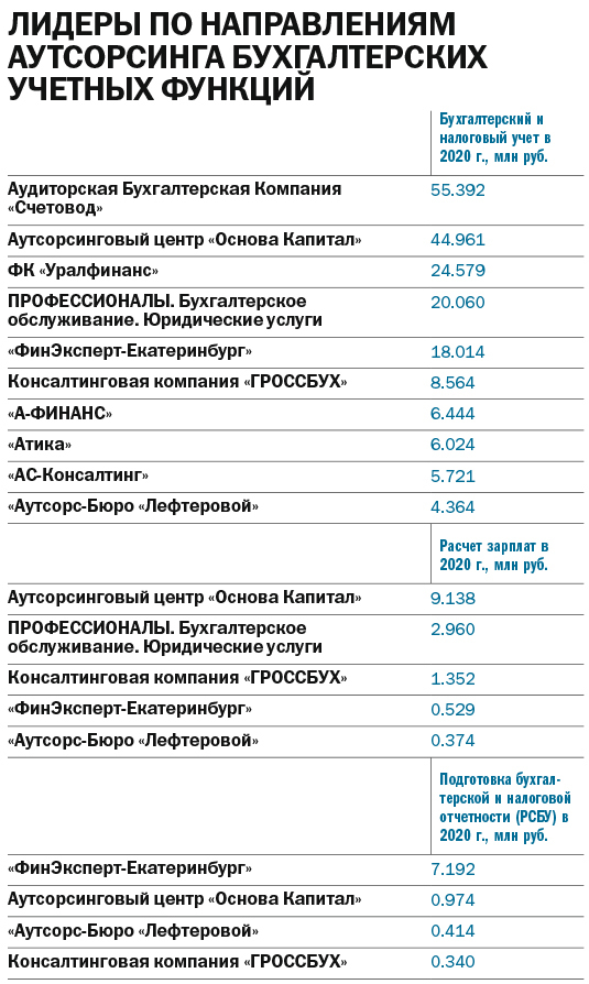 Локдаун усилил спрос на бухгалтерский аутсорсинг. Лучшие по бухучету в Екатеринбурге 2