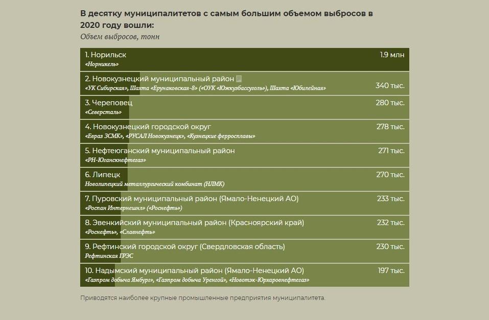 Десятка самых грязных муниципалитетов
