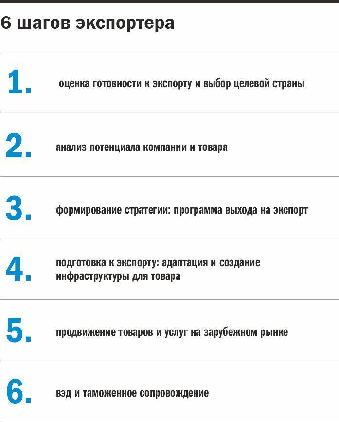 Инфографика: 6 шагов экспортера