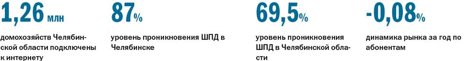 Рейтинг провайдеров 2021 - Деловой квартал 1