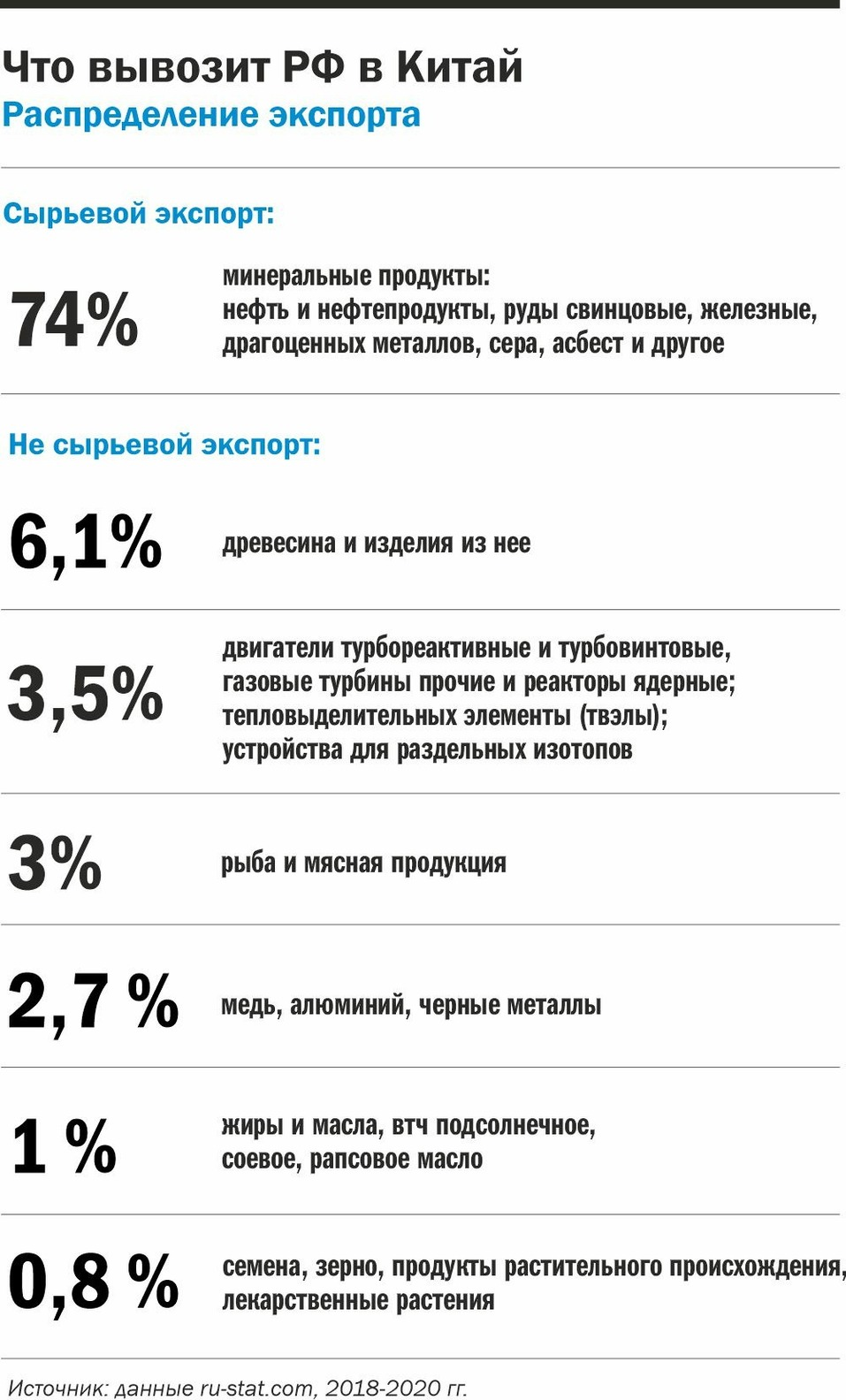 Ифографика: Что вывозит Россия в Китай