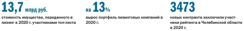 Рейтинг лизинговых компаний 2021 - Деловой квартал 1