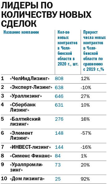 Рейтинг лизинговых компаний 2021 - Деловой квартал 13