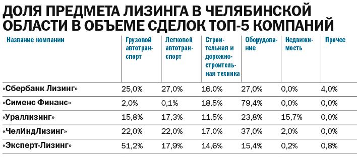 Рейтинг лизинговых компаний 2021 - Деловой квартал 15