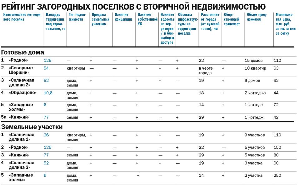 Рейтинг загородных поселков 2021 - Деловой квартал 3