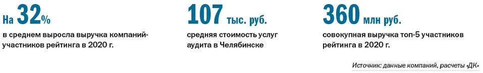 Рейтинг аудиторских компаний 2021 - Деловой квартал 1