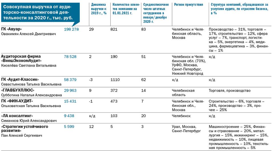 Рейтинг аудиторских компаний 2021 - Деловой квартал 2
