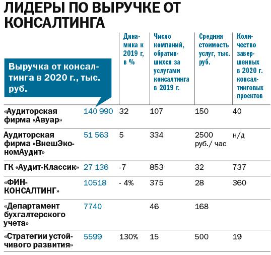 Рейтинг аудиторских компаний 2021 - Деловой квартал 9