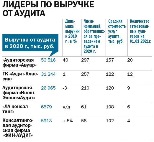 Рейтинг аудиторских компаний 2021 - Деловой квартал 10