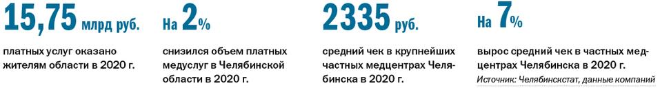 Рейтинг частных многопрофильных клиник 2021 - Деловой квартал 1