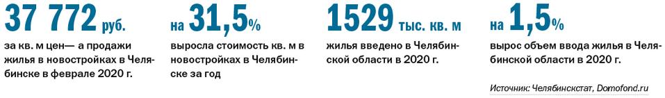 Рейтинг застройщиков многоквартирного жилья - Деловой квартал 1