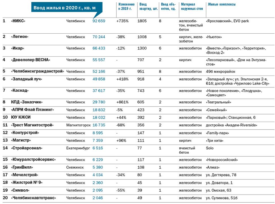 Рейтинг застройщиков многоквартирного жилья - Деловой квартал 3