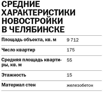 Рейтинг застройщиков многоквартирного жилья - Деловой квартал 4