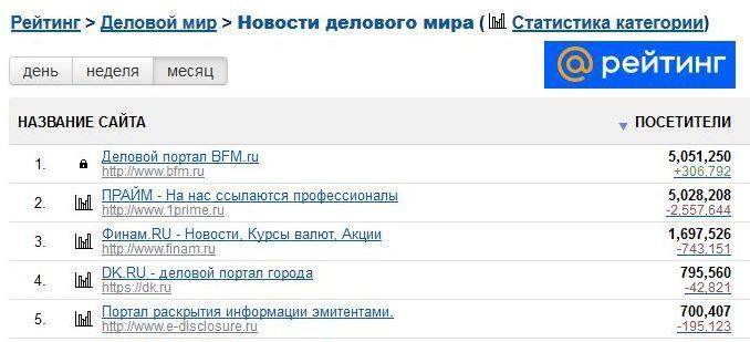DK.RU вошел в топ-5 деловых изданий России. Сразу в двух рейтингах 1