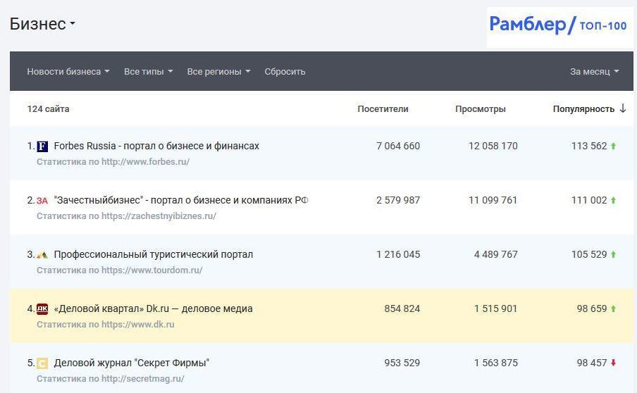 DK.RU вошел в топ-5 деловых изданий России. Сразу в двух рейтингах 2