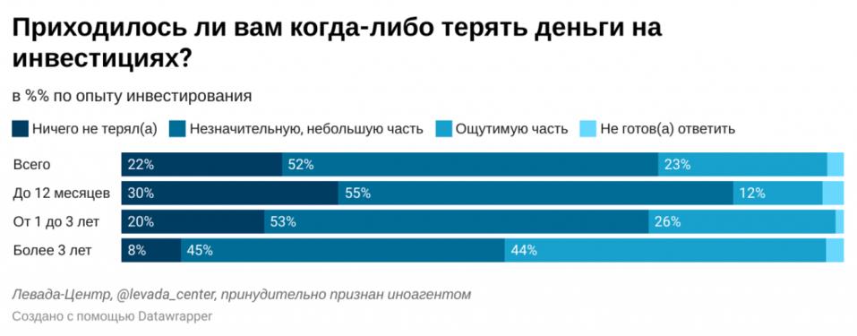 Сохранить деньги, накопить на пенсию или «поиграться»? Что движет россиянами-инвесторами 2
