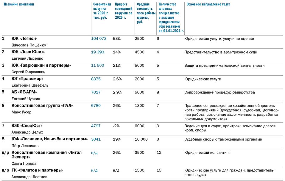 Рейтинг юридических компаний 2021 - Деловой квартал 2
